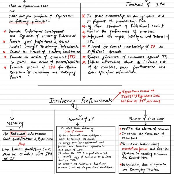 CS Professional Corporate Restructuring Revision Book (CR Chalisa)